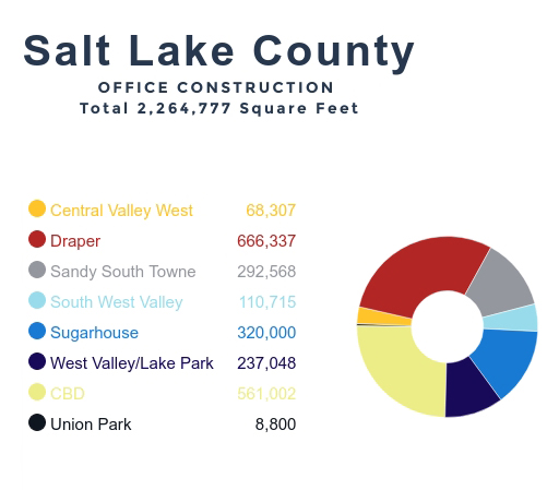 Utah is going through a commercial real estate building boom. Here is a look at some of the projects shaping Salt Lake City.