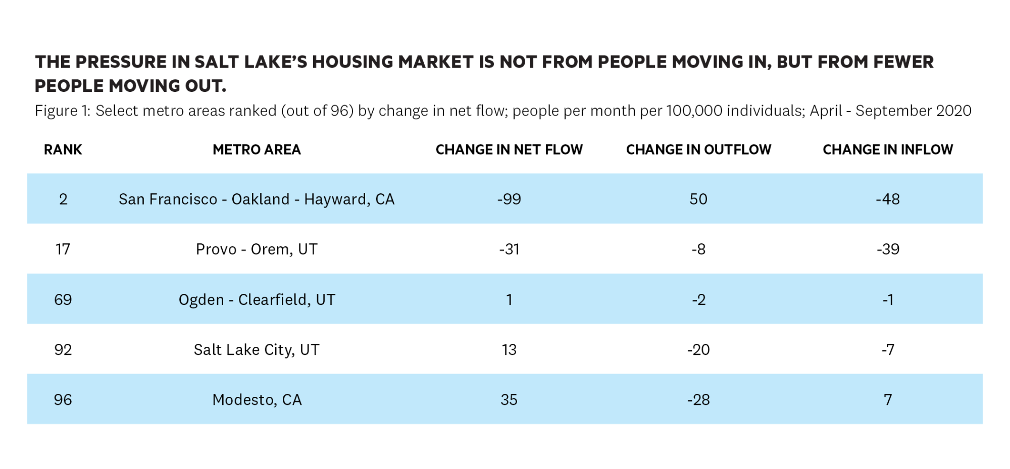 Contrary to rumors flying around town, Californians aren't to blame for the massive increase in Utah real estate costs.